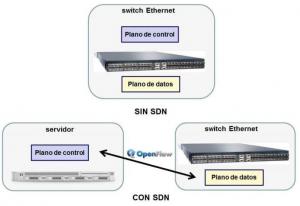 Diferencia sin redes SDN y con redes SDN
