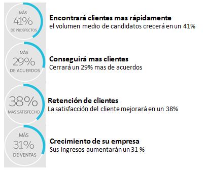 Salesforce resultados