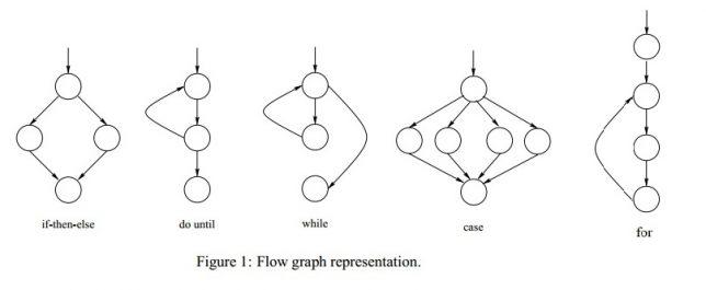 complejidad en las diferentes estructuras de control